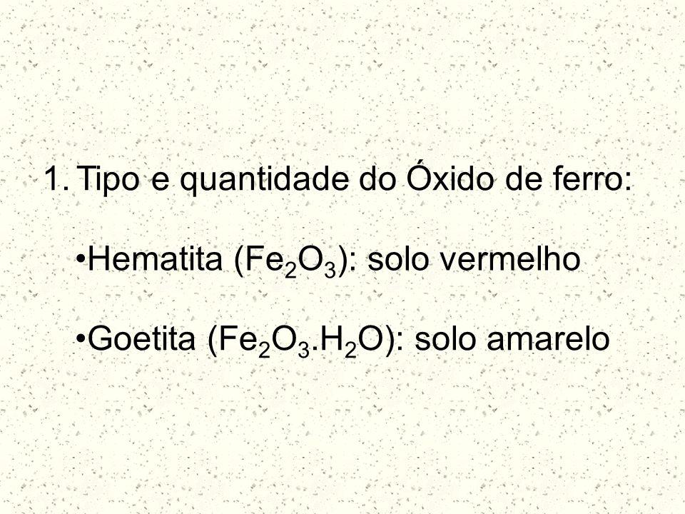 Tipo e quantidade do Óxido de ferro: