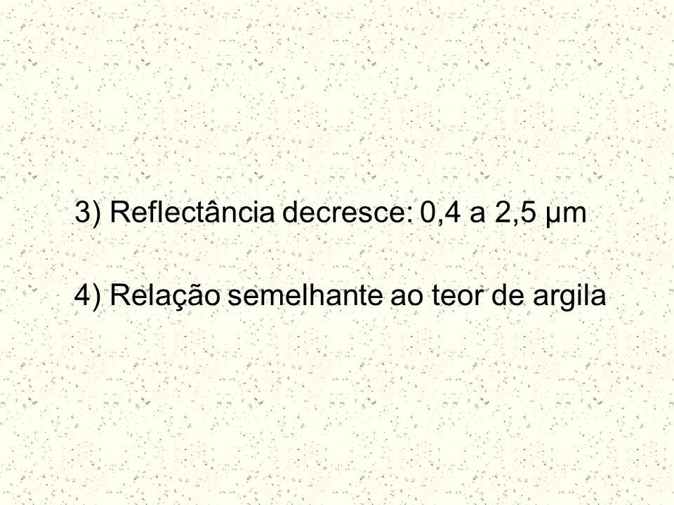 3) Reflectância decresce: 0,4 a 2,5 μm