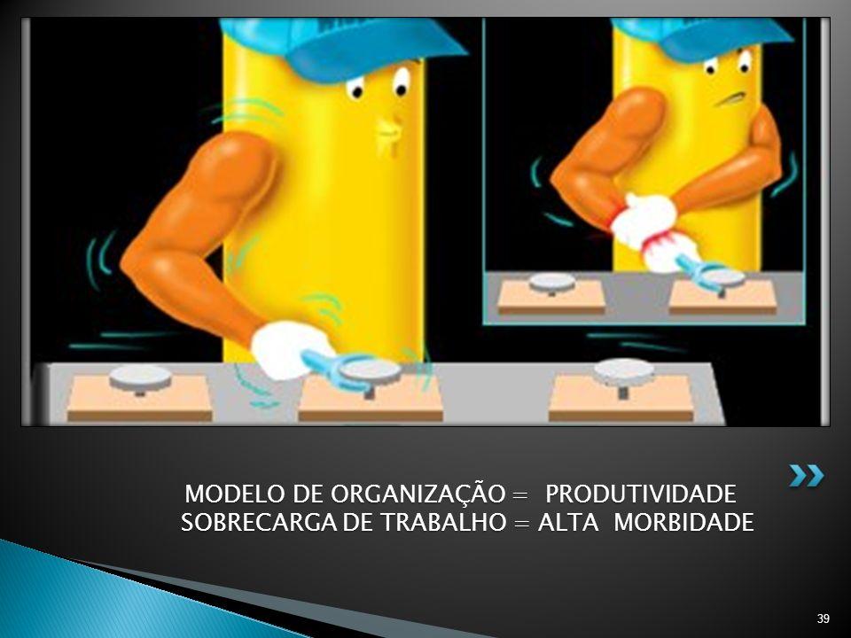 MODELO DE ORGANIZAÇÃO = PRODUTIVIDADE SOBRECARGA DE TRABALHO = ALTA MORBIDADE