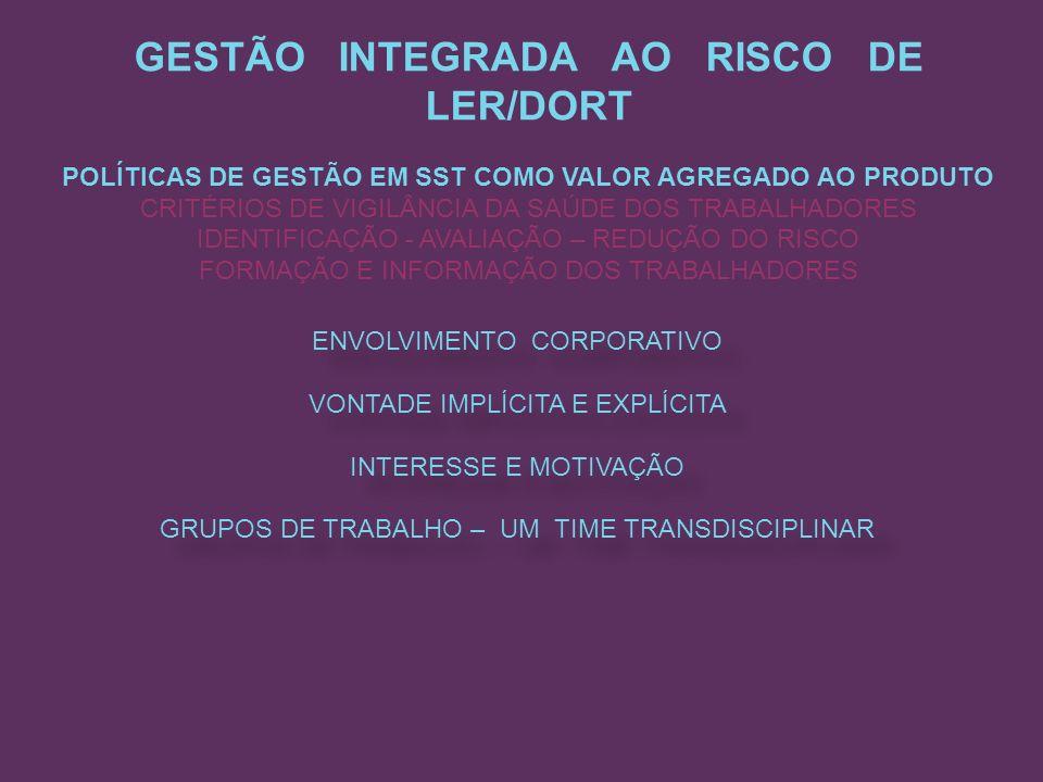GESTÃO INTEGRADA AO RISCO DE LER/DORT
