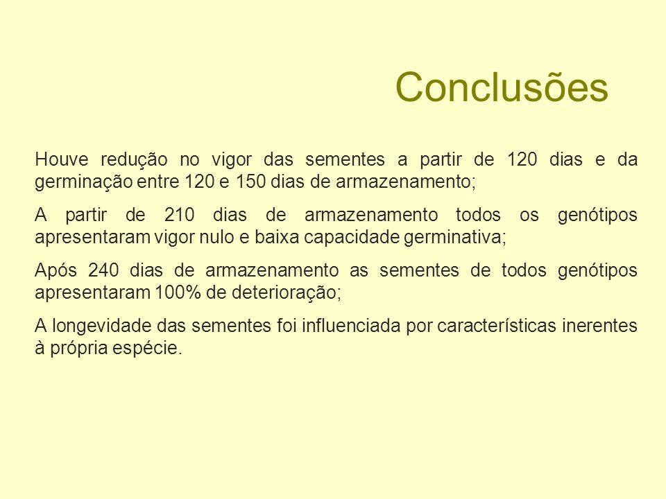 ConclusõesHouve redução no vigor das sementes a partir de 120 dias e da germinação entre 120 e 150 dias de armazenamento;