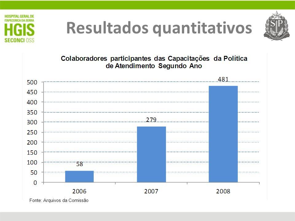 Resultados quantitativos