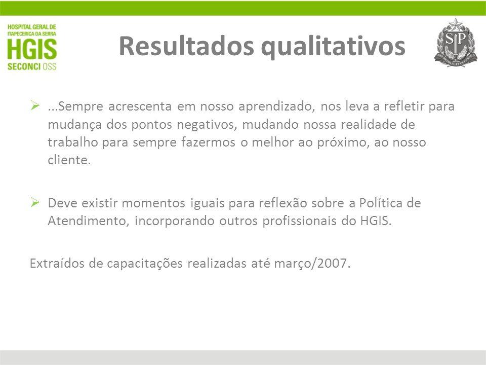 Resultados qualitativos