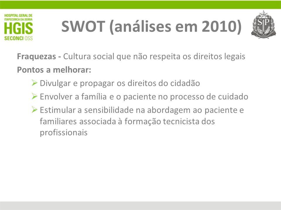 SWOT (análises em 2010) Fraquezas - Cultura social que não respeita os direitos legais. Pontos a melhorar: