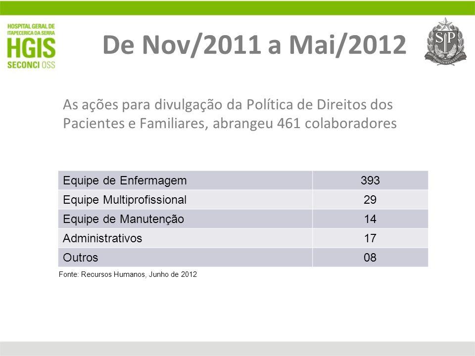 De Nov/2011 a Mai/2012 As ações para divulgação da Política de Direitos dos Pacientes e Familiares, abrangeu 461 colaboradores.