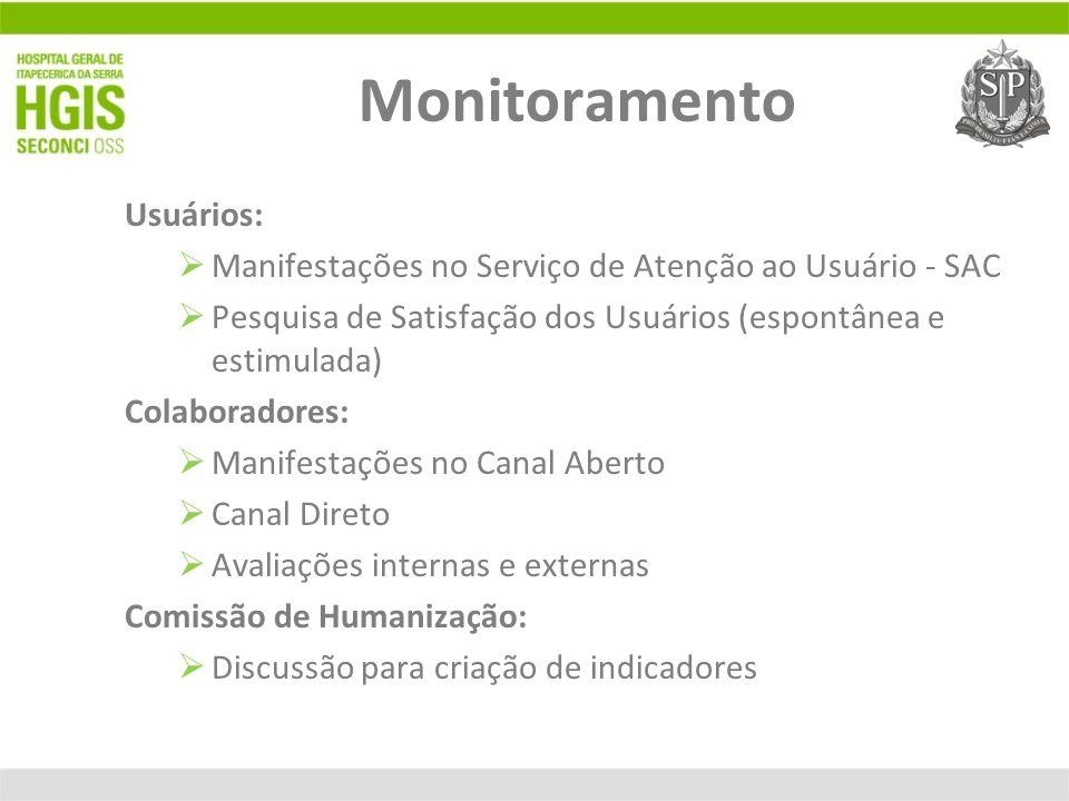 Monitoramento Usuários: