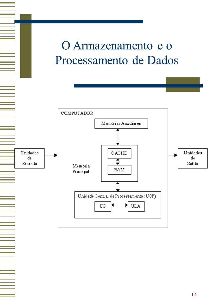 O Armazenamento e o Processamento de Dados