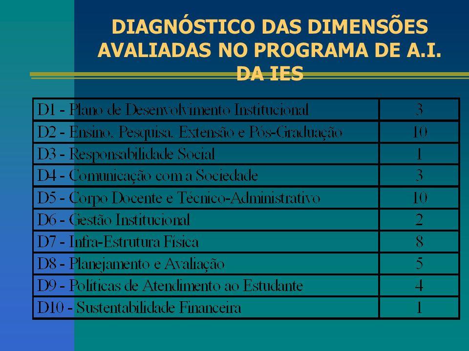 DIAGNÓSTICO DAS DIMENSÕES AVALIADAS NO PROGRAMA DE A.I. DA IES