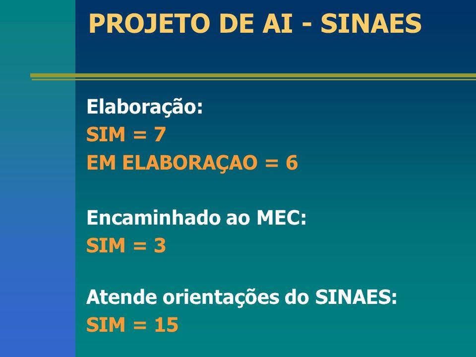 PROJETO DE AI - SINAES Elaboração: SIM = 7 EM ELABORAÇAO = 6