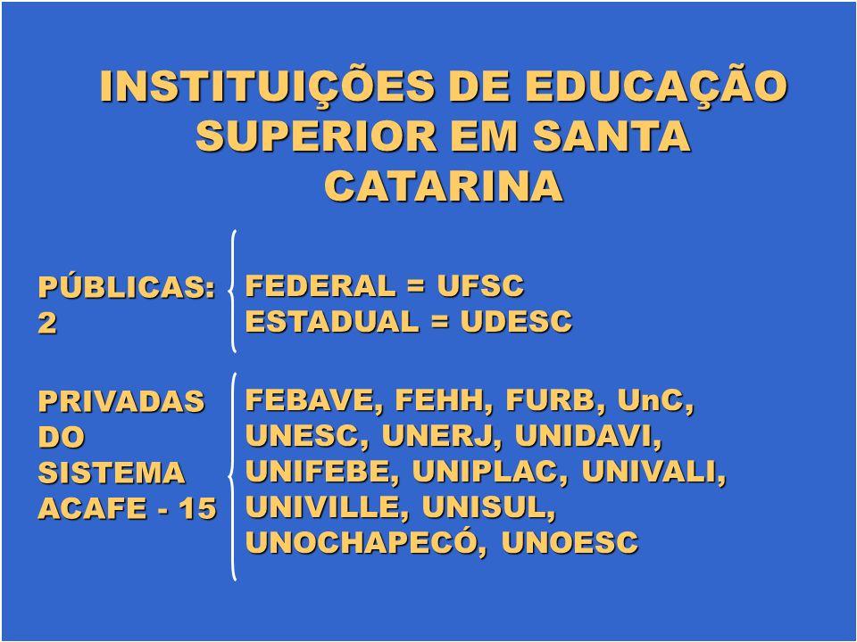 INSTITUIÇÕES DE EDUCAÇÃO SUPERIOR EM SANTA CATARINA