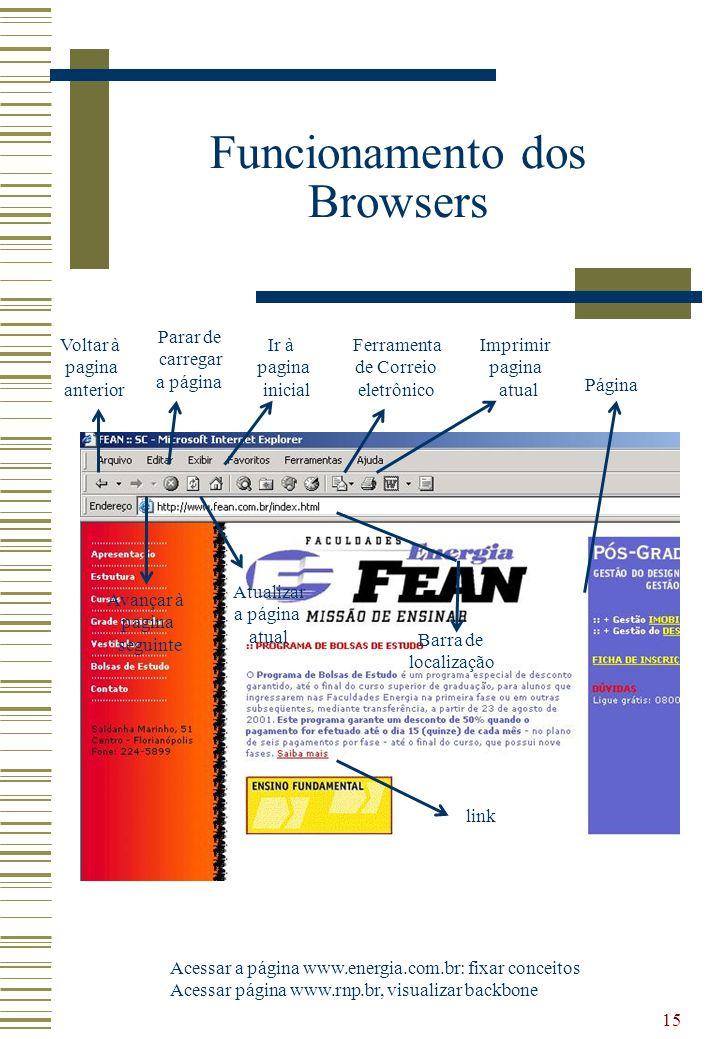 Funcionamento dos Browsers