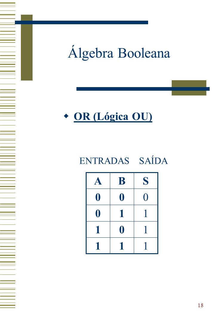 Álgebra Booleana OR (Lógica OU) ENTRADAS SAÍDA 1 S B A