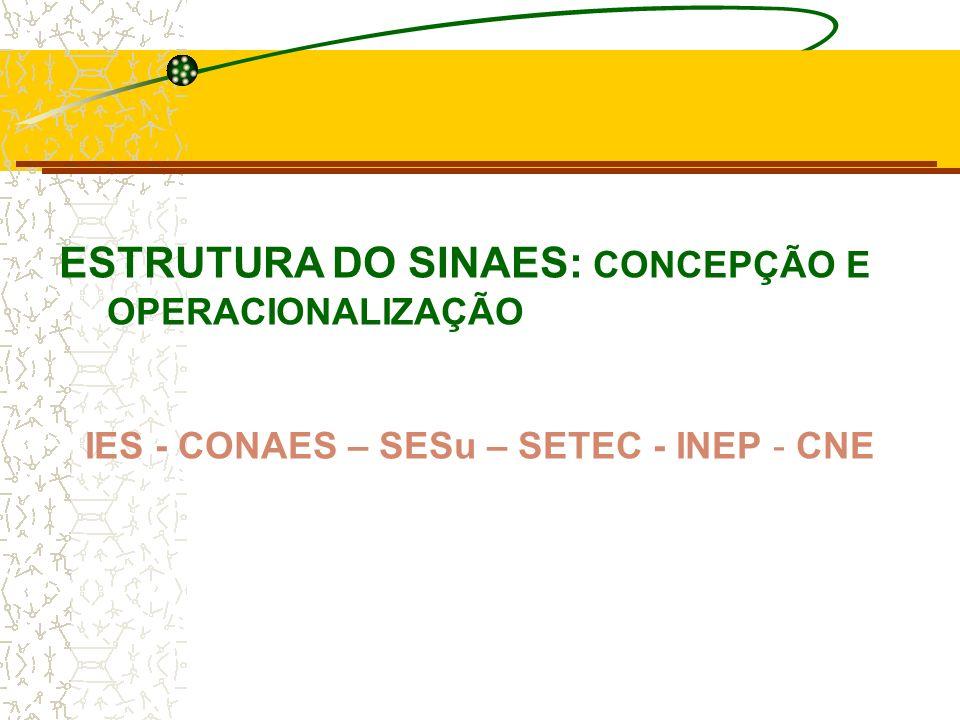 IES - CONAES – SESu – SETEC - INEP - CNE