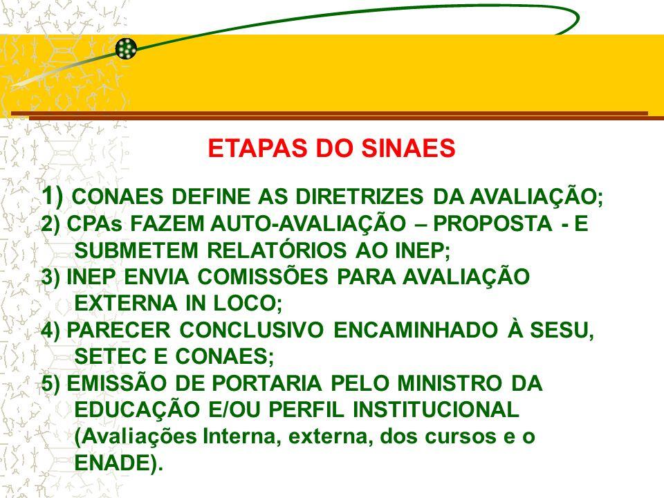 1) CONAES DEFINE AS DIRETRIZES DA AVALIAÇÃO;