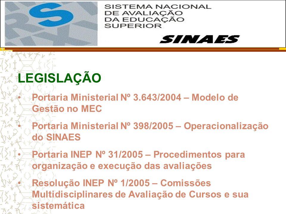 LEGISLAÇÃO Portaria Ministerial Nº 3.643/2004 – Modelo de Gestão no MEC. Portaria Ministerial Nº 398/2005 – Operacionalização do SINAES.
