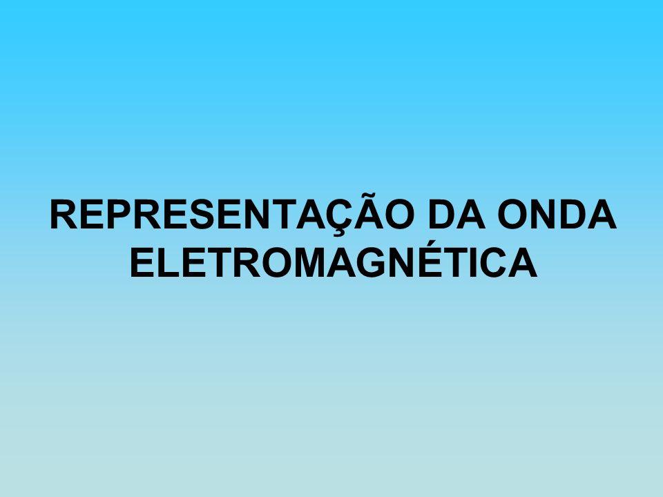 REPRESENTAÇÃO DA ONDA ELETROMAGNÉTICA