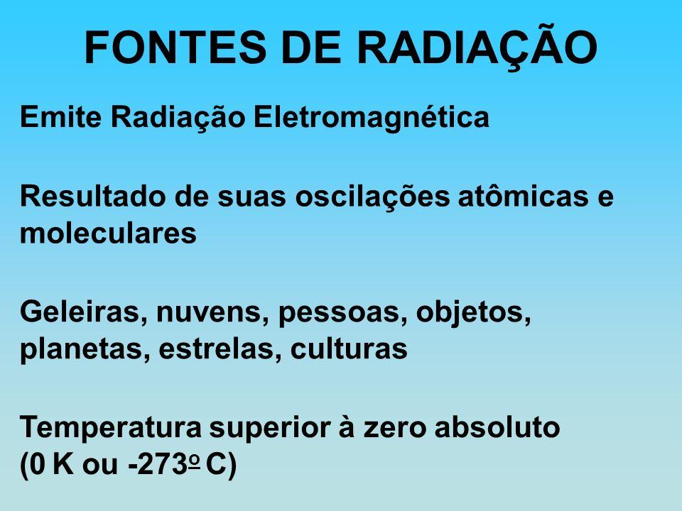 FONTES DE RADIAÇÃO Emite Radiação Eletromagnética