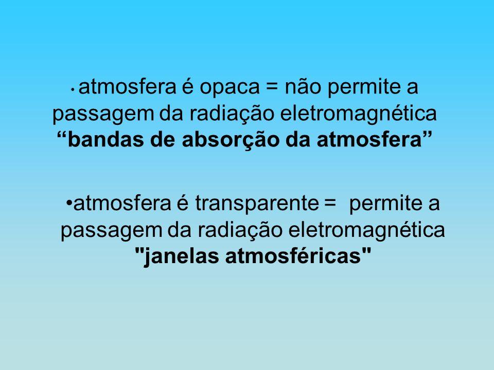 bandas de absorção da atmosfera