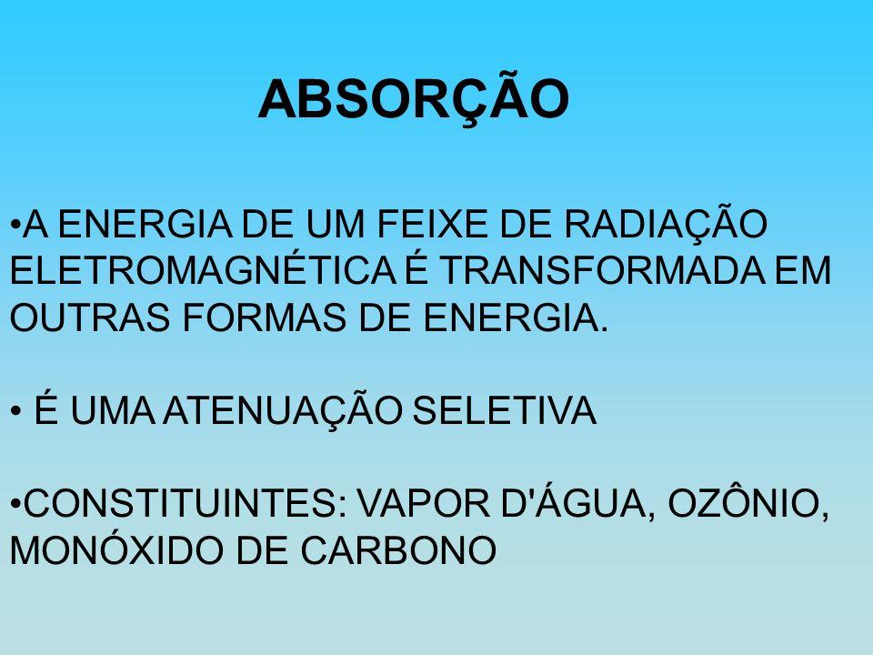 ABSORÇÃO A ENERGIA DE UM FEIXE DE RADIAÇÃO ELETROMAGNÉTICA É TRANSFORMADA EM OUTRAS FORMAS DE ENERGIA.