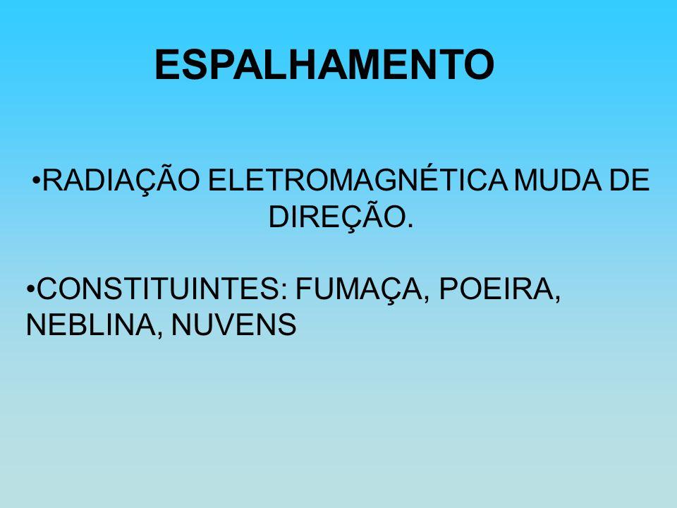 RADIAÇÃO ELETROMAGNÉTICA MUDA DE DIREÇÃO.
