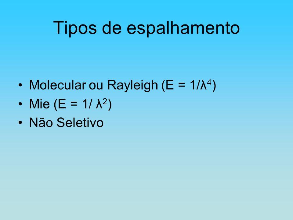 Tipos de espalhamento Molecular ou Rayleigh (E = 1/λ4) Mie (E = 1/ λ2)