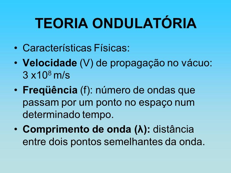 TEORIA ONDULATÓRIA Características Físicas: