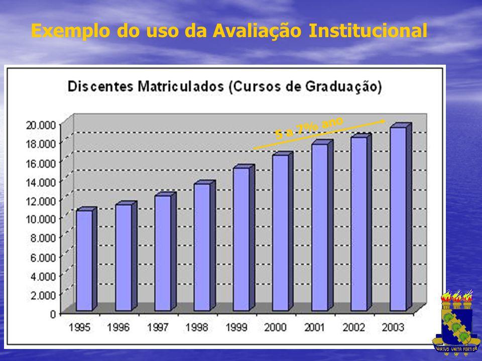 Exemplo do uso da Avaliação Institucional
