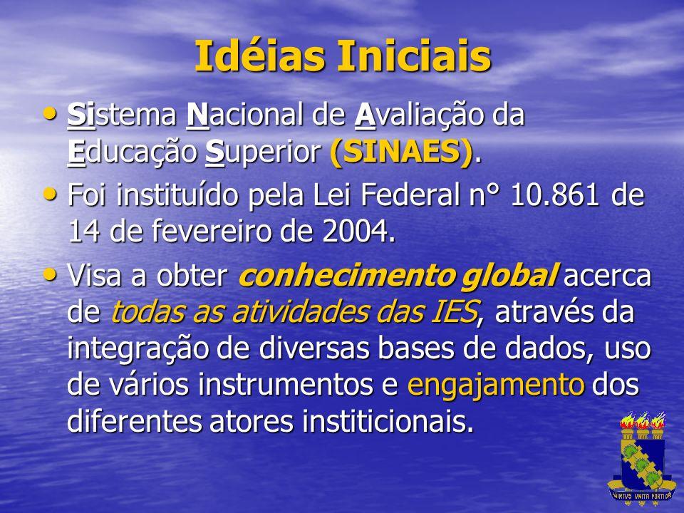 Idéias Iniciais Sistema Nacional de Avaliação da Educação Superior (SINAES). Foi instituído pela Lei Federal n° 10.861 de 14 de fevereiro de 2004.