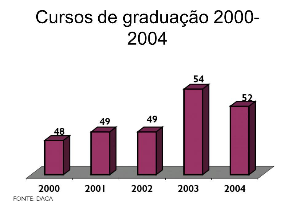 Cursos de graduação 2000-2004