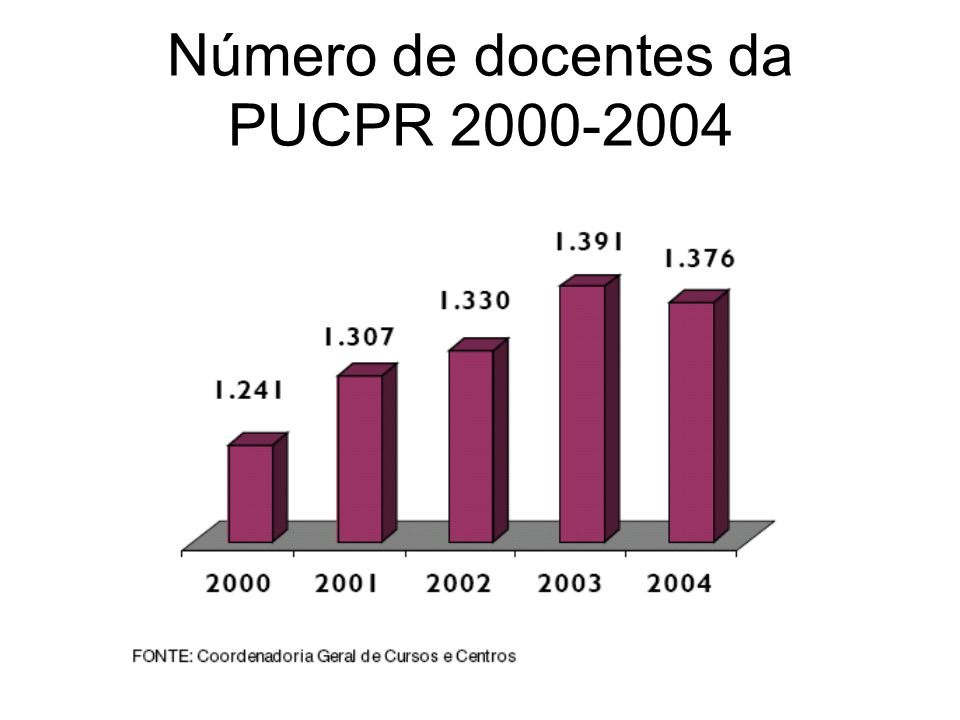 Número de docentes da PUCPR 2000-2004