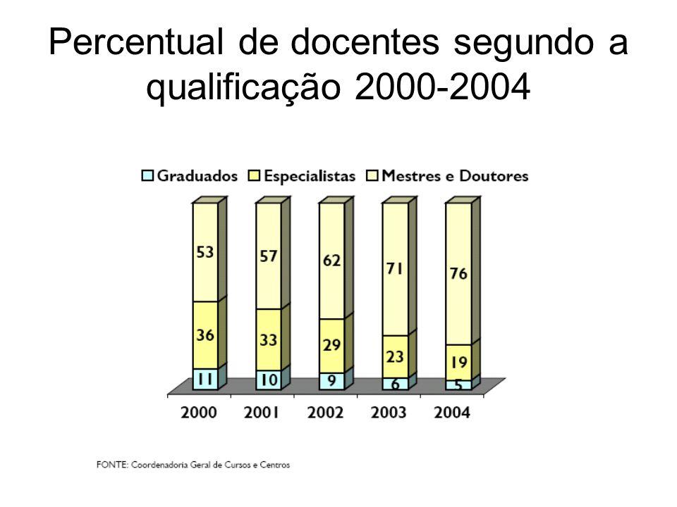 Percentual de docentes segundo a qualificação 2000-2004