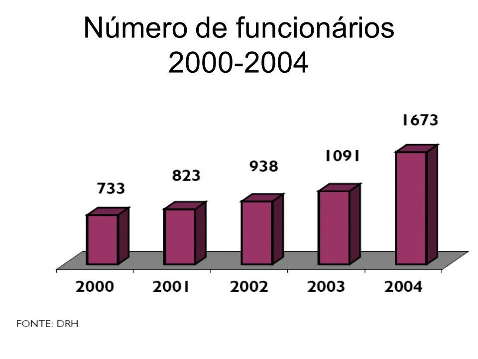 Número de funcionários 2000-2004