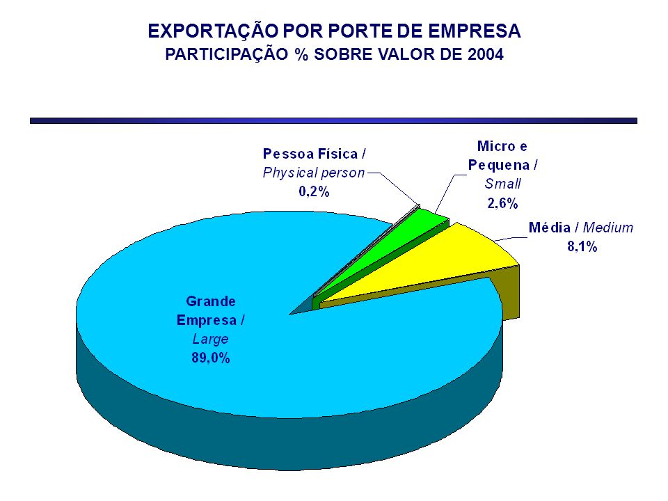 EXPORTAÇÃO POR PORTE DE EMPRESA PARTICIPAÇÃO % SOBRE VALOR DE 2004