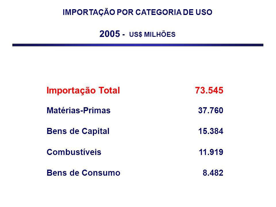IMPORTAÇÃO POR CATEGORIA DE USO