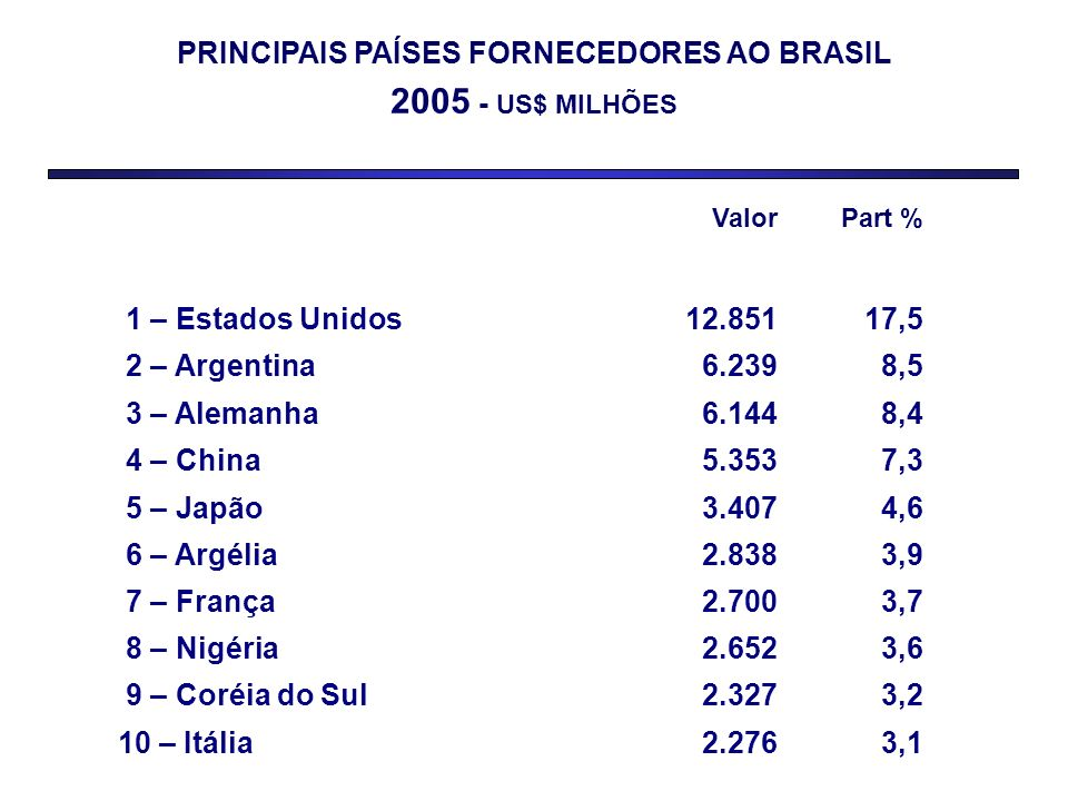 PRINCIPAIS PAÍSES FORNECEDORES AO BRASIL