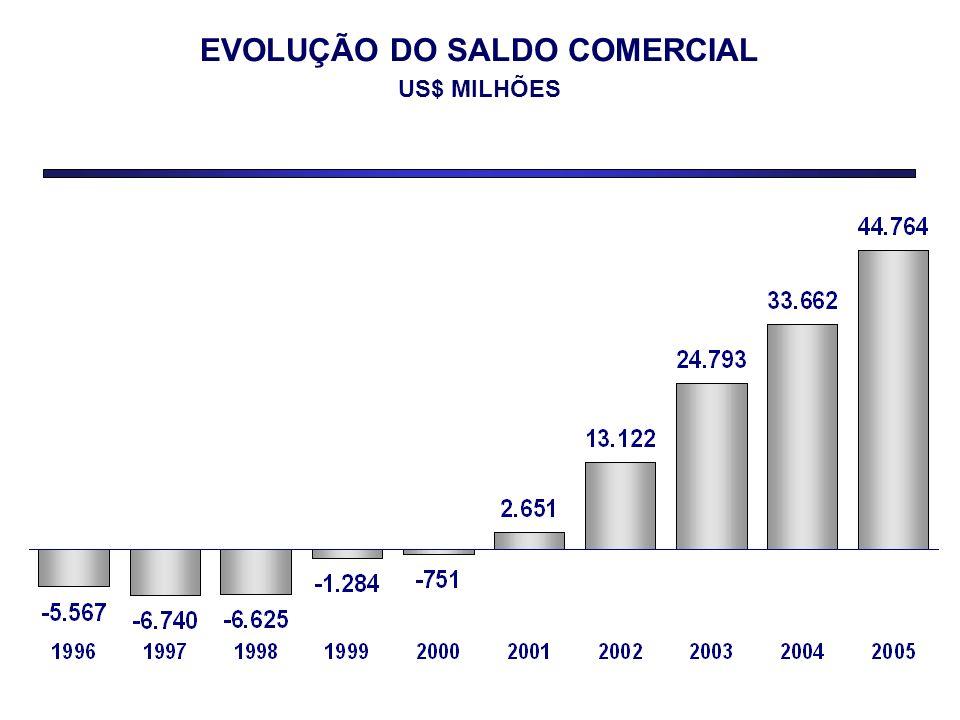 EVOLUÇÃO DO SALDO COMERCIAL