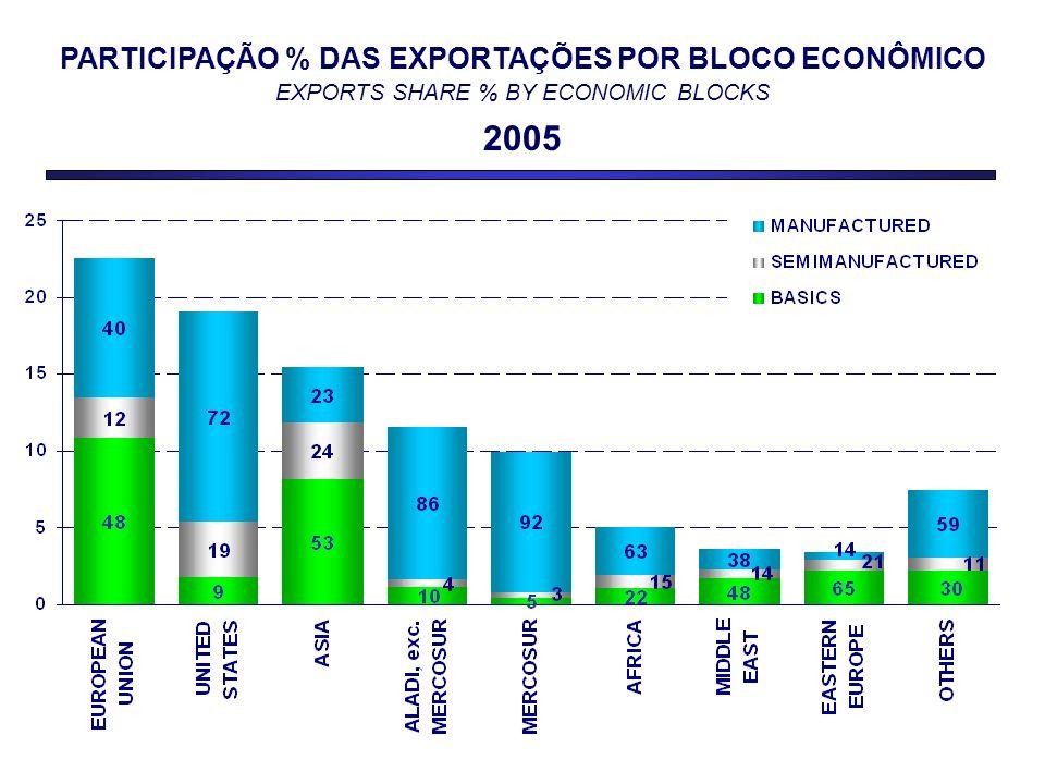 PARTICIPAÇÃO % DAS EXPORTAÇÕES POR BLOCO ECONÔMICO