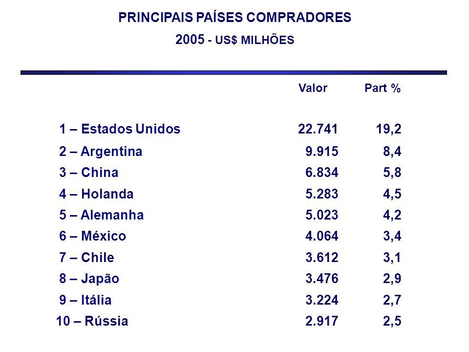 PRINCIPAIS PAÍSES COMPRADORES