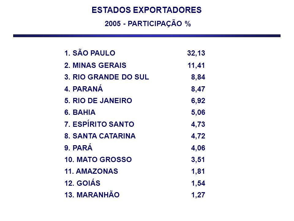 ESTADOS EXPORTADORES 2005 - PARTICIPAÇÃO %