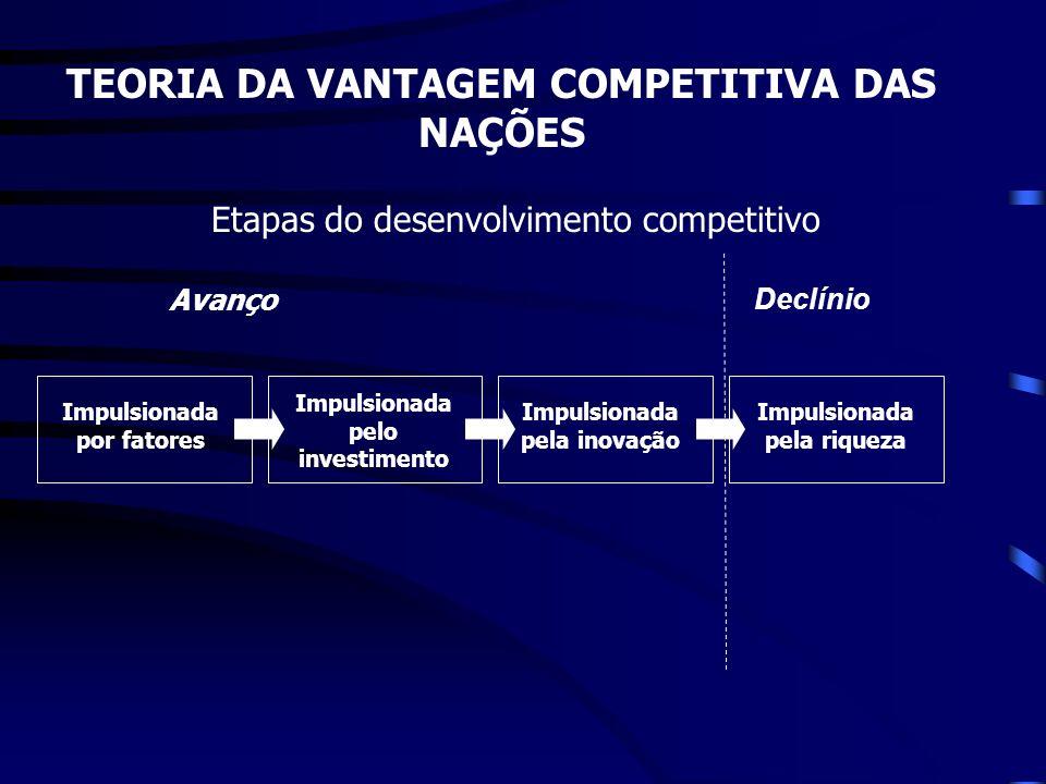 TEORIA DA VANTAGEM COMPETITIVA DAS NAÇÕES