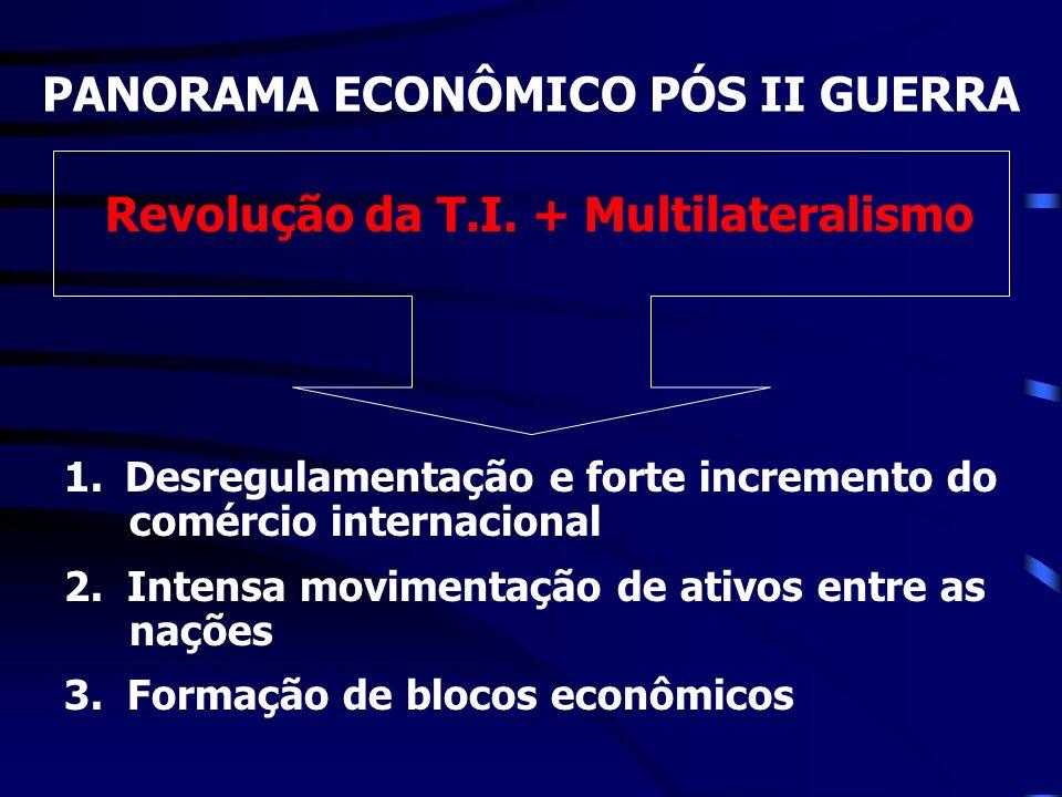 PANORAMA ECONÔMICO PÓS II GUERRA