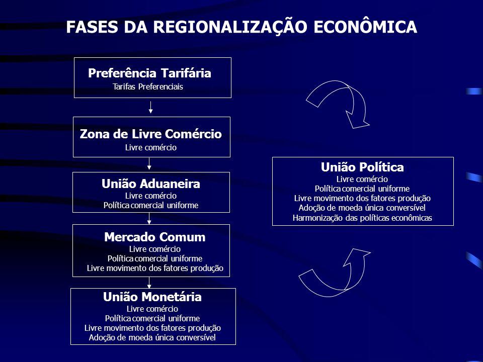 FASES DA REGIONALIZAÇÃO ECONÔMICA Preferência Tarifária