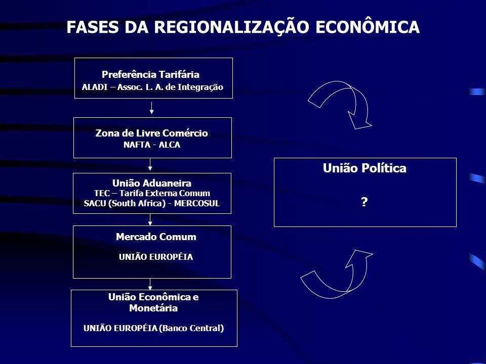 FASES DA REGIONALIZAÇÃO ECONÔMICA