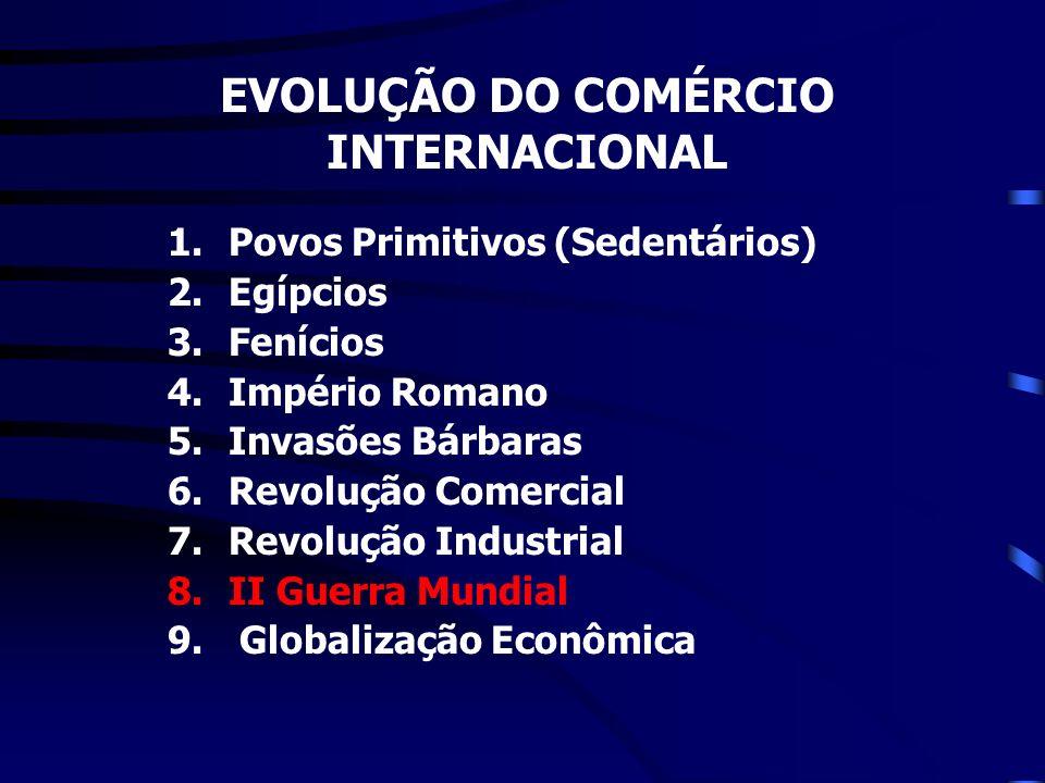 EVOLUÇÃO DO COMÉRCIO INTERNACIONAL