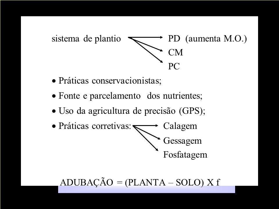 ADUBAÇÃO = (PLANTA – SOLO) X f