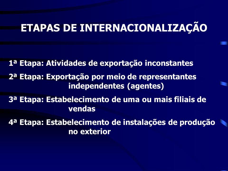 ETAPAS DE INTERNACIONALIZAÇÃO