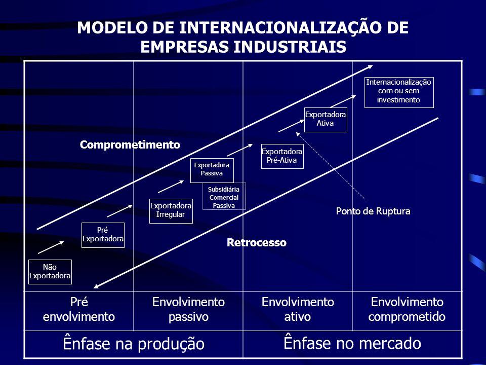 MODELO DE INTERNACIONALIZAÇÃO DE EMPRESAS INDUSTRIAIS