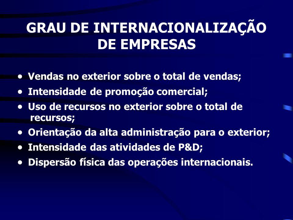 GRAU DE INTERNACIONALIZAÇÃO DE EMPRESAS