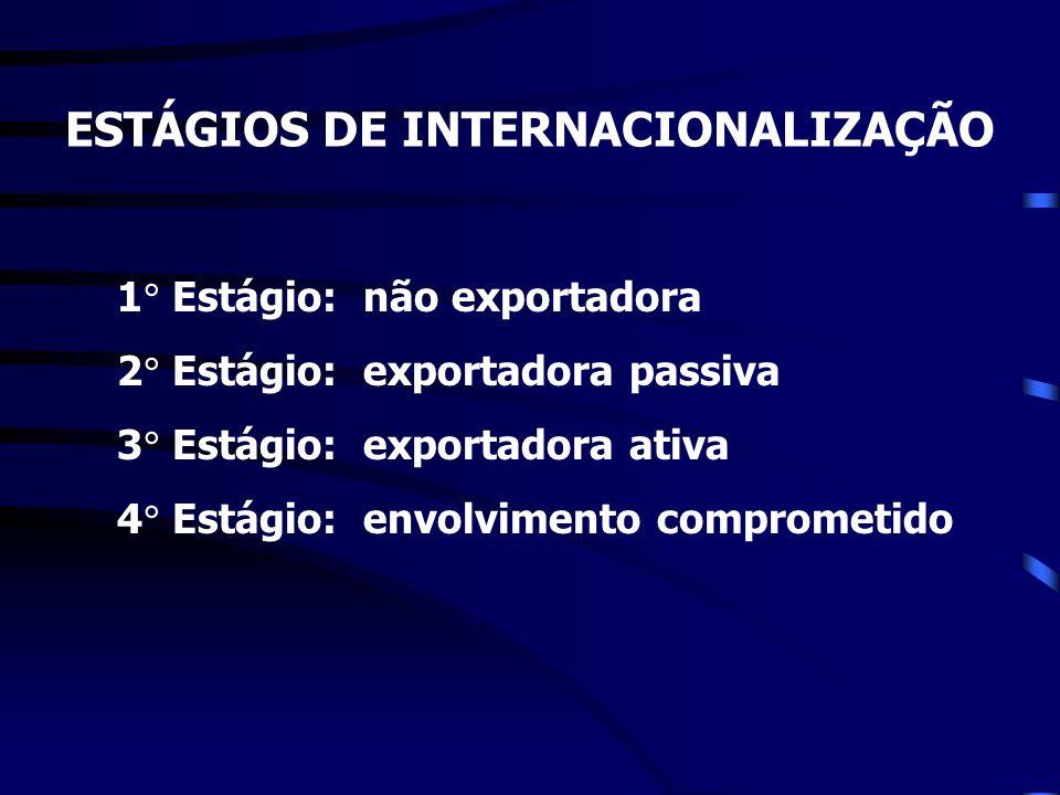 ESTÁGIOS DE INTERNACIONALIZAÇÃO