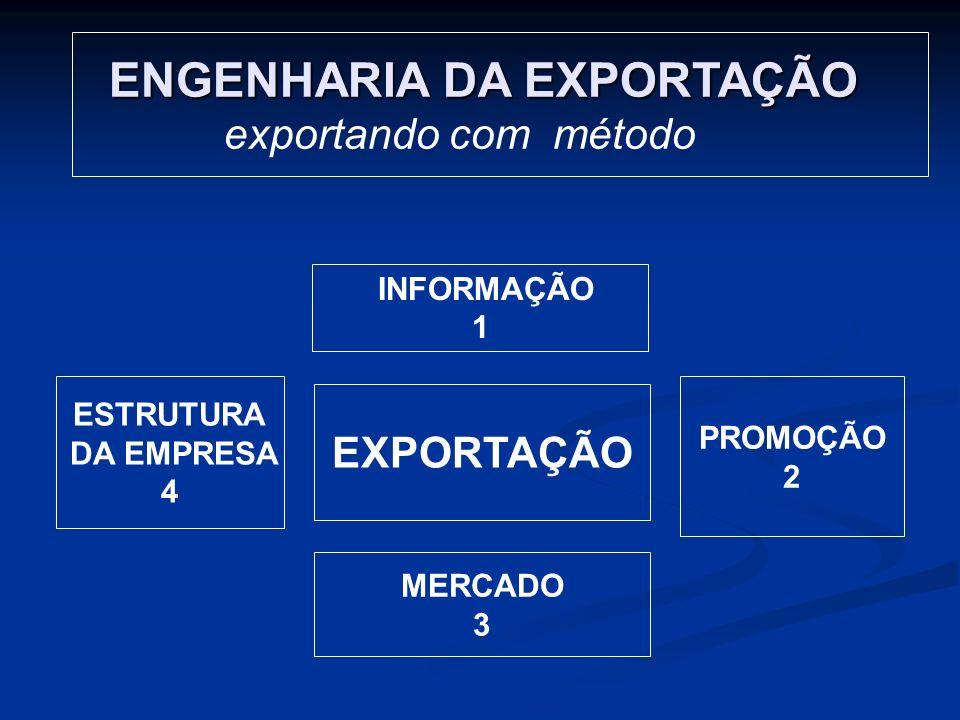 ENGENHARIA DA EXPORTAÇÃO